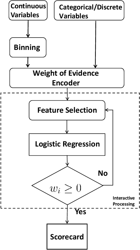 Figure 1 for A Vertical Federated Learning Method for Interpretable Scorecard and Its Application in Credit Scoring