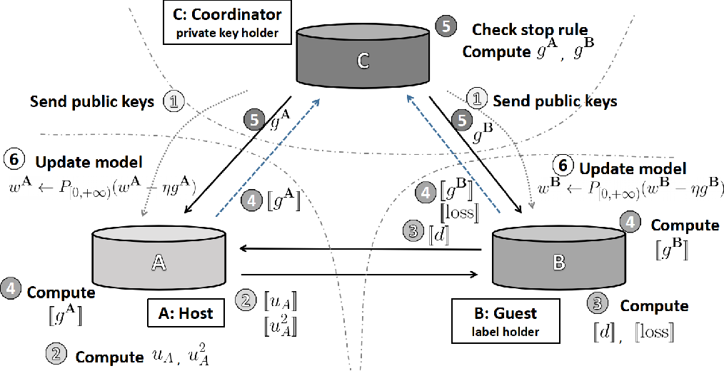 Figure 3 for A Vertical Federated Learning Method for Interpretable Scorecard and Its Application in Credit Scoring