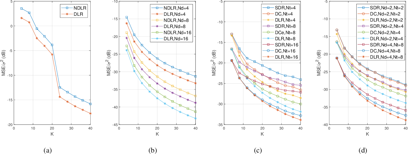 Figure 2 for Learning Rate Optimization for Federated Learning Exploiting Over-the-air Computation