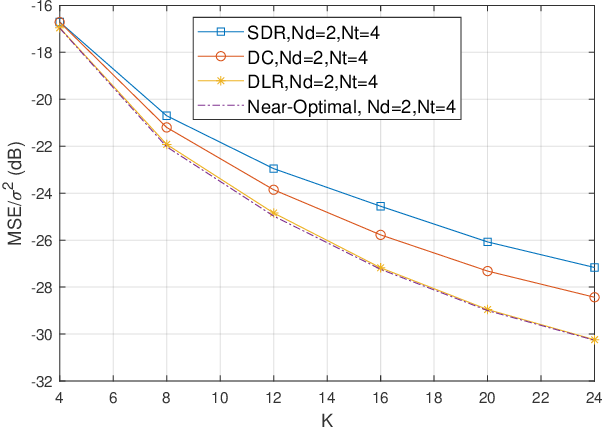 Figure 3 for Learning Rate Optimization for Federated Learning Exploiting Over-the-air Computation