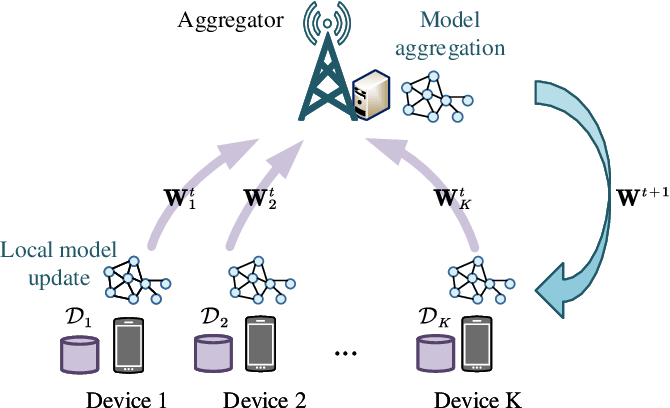 Figure 1 for Learning Rate Optimization for Federated Learning Exploiting Over-the-air Computation