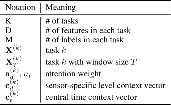 Figure 1 for Federated Multi-task Hierarchical Attention Model for Sensor Analytics