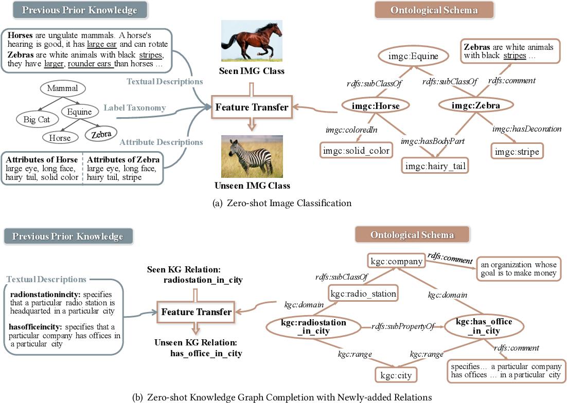 Figure 1 for OntoZSL: Ontology-enhanced Zero-shot Learning