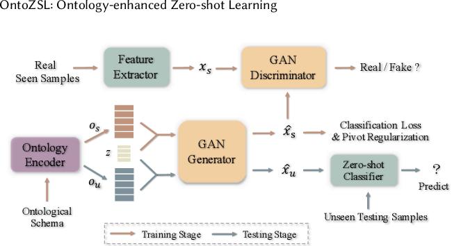 Figure 3 for OntoZSL: Ontology-enhanced Zero-shot Learning