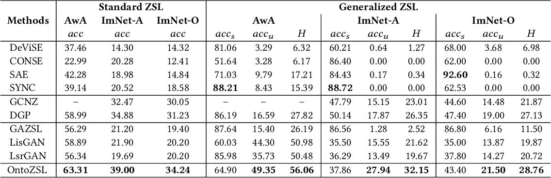 Figure 4 for OntoZSL: Ontology-enhanced Zero-shot Learning