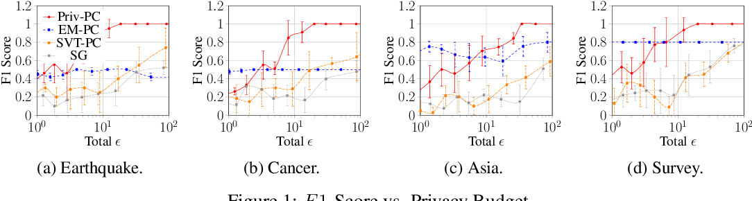 Figure 2 for Towards practical differentially private causal graph discovery