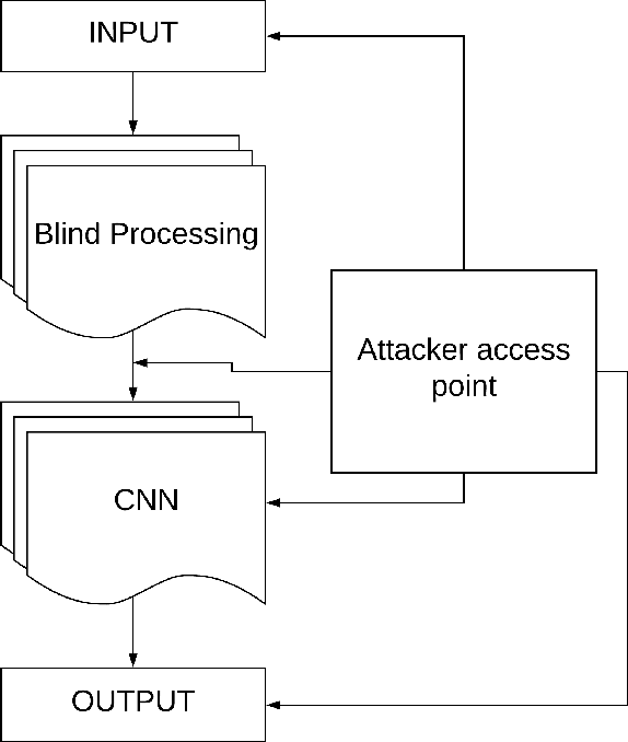 Figure 3 for Blind Pre-Processing: A Robust Defense Method Against Adversarial Examples