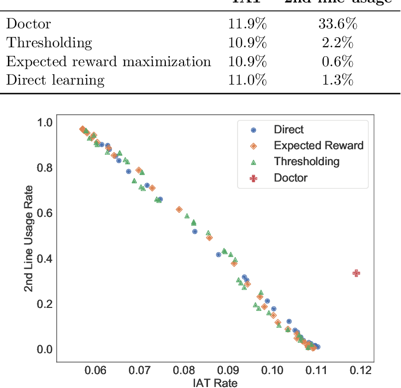 Figure 2 for Treatment Policy Learning in Multiobjective Settings with Fully Observed Outcomes