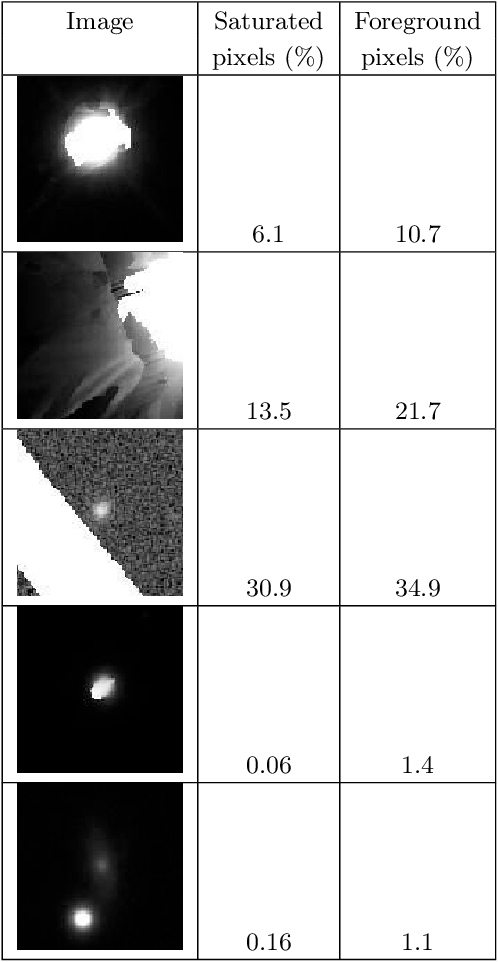 Figure 2 for A catalog of broad morphology of Pan-STARRS galaxies based on deep learning