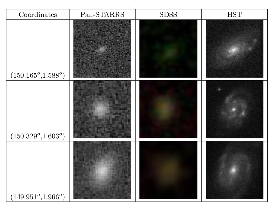 Figure 4 for A catalog of broad morphology of Pan-STARRS galaxies based on deep learning