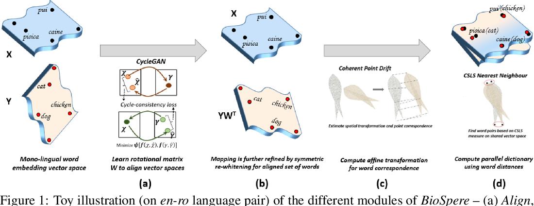 Figure 1 for Unsupervised Word Translation Pairing using Refinement based Point Set Registration