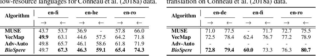 Figure 3 for Unsupervised Word Translation Pairing using Refinement based Point Set Registration