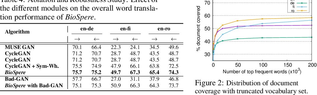 Figure 4 for Unsupervised Word Translation Pairing using Refinement based Point Set Registration
