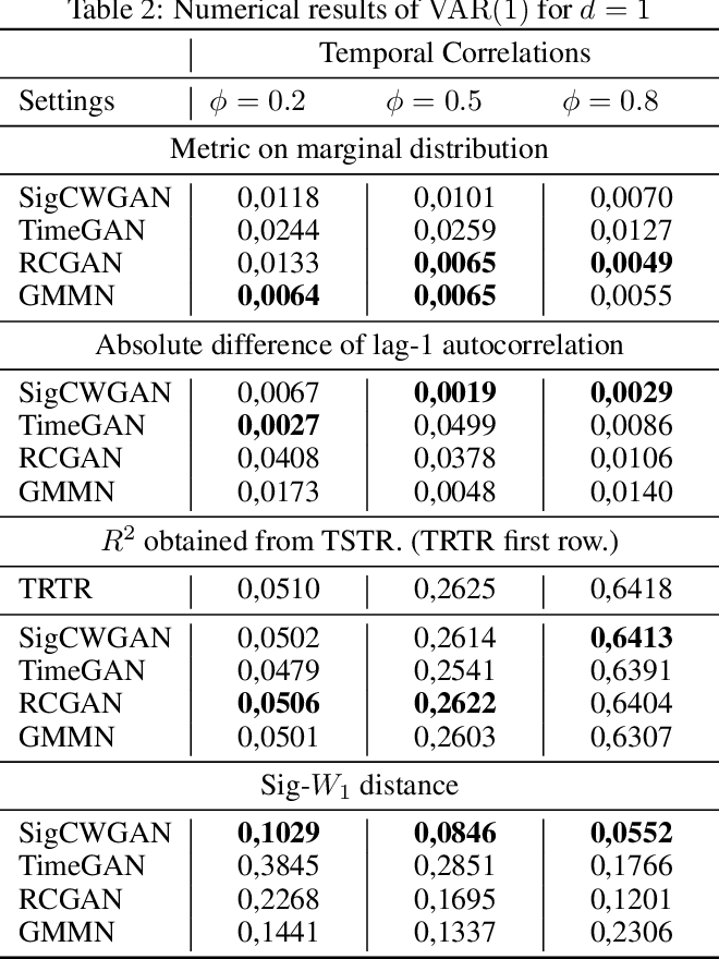 Figure 4 for Conditional Sig-Wasserstein GANs for Time Series Generation