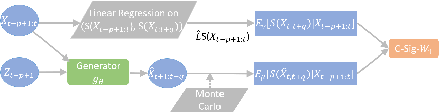Figure 1 for Conditional Sig-Wasserstein GANs for Time Series Generation