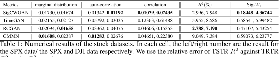 Figure 2 for Conditional Sig-Wasserstein GANs for Time Series Generation