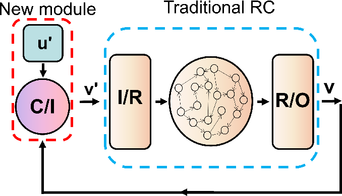 Figure 1 for Long-term prediction of chaotic systems with recurrent neural networks