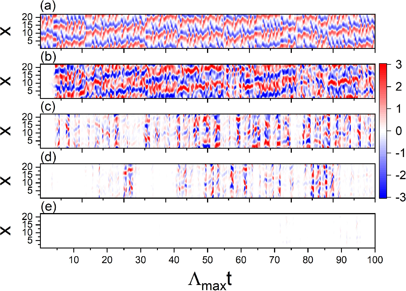 Figure 2 for Long-term prediction of chaotic systems with recurrent neural networks
