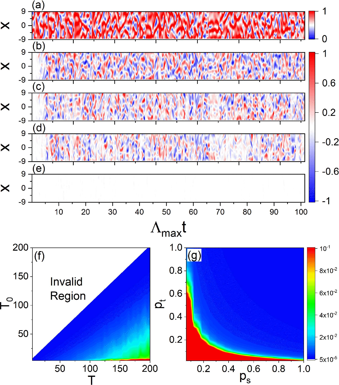 Figure 4 for Long-term prediction of chaotic systems with recurrent neural networks