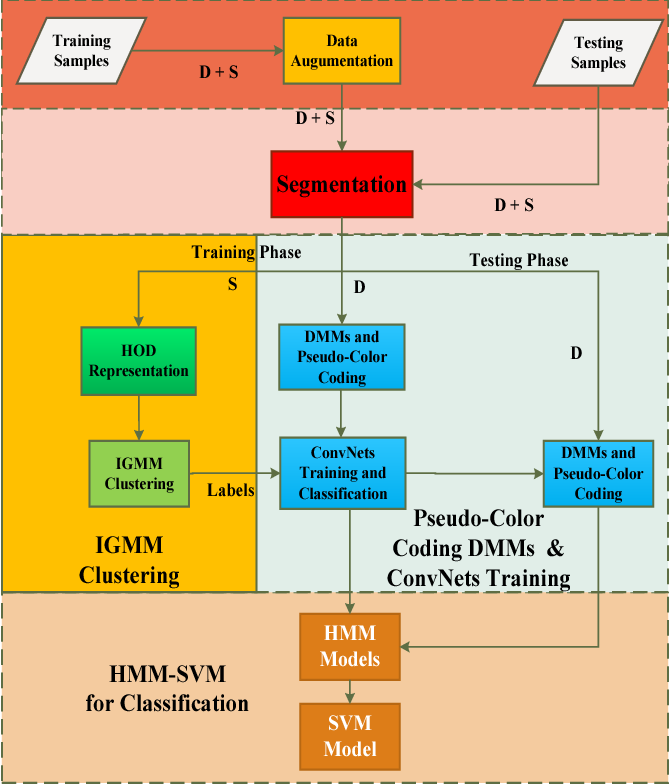 Figure 1 for Combining ConvNets with Hand-Crafted Features for Action Recognition Based on an HMM-SVM Classifier