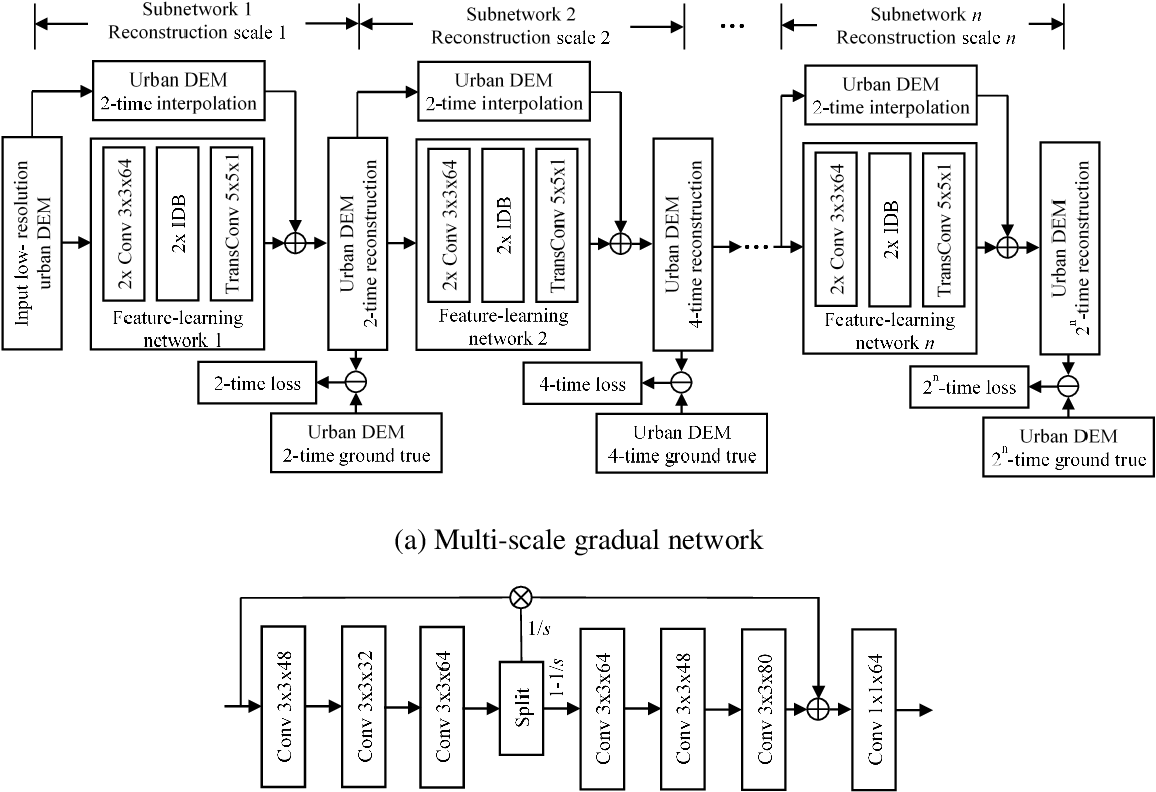 Figure 1 for A Multi-Scale Mapping Approach Based on a Deep Learning CNN Model for Reconstructing High-Resolution Urban DEMs