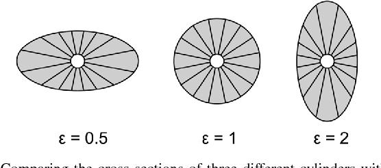 Computation of NdFeB-Halbach Cylinders With Circular and Elliptical