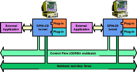PDF] SpinCAS: a step towards Virtual Collaborative Sculpting