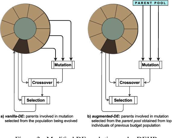 Figure 4 for DEHB: Evolutionary Hyberband for Scalable, Robust and Efficient Hyperparameter Optimization
