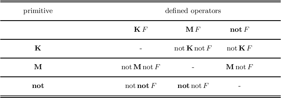 Figure 2 for Thirty years of Epistemic Specifications