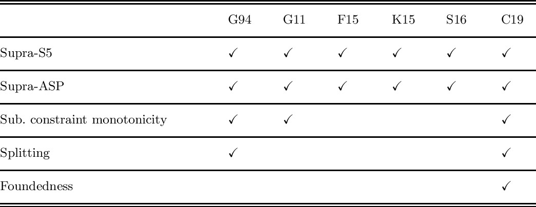 Figure 3 for Thirty years of Epistemic Specifications