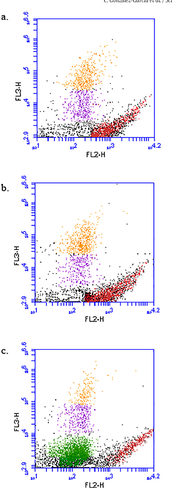 Fig. 2.Cytometry analysis of three different depths along thewater column (a. 5m, b. 25m and c. 50 m).