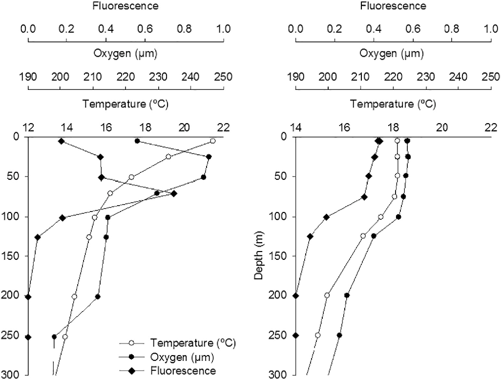 Fig. 4. CTD signals at station GD6 for Temperature (°C), Oxygen (μM) and Fluorescence. Value stratified and winter 2014 (b), when water layers were well mixed.