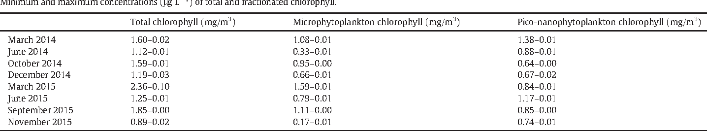 Table 3 Minimum and maximum concentrations (μg L−1) of total and fractionated chlorophyll.