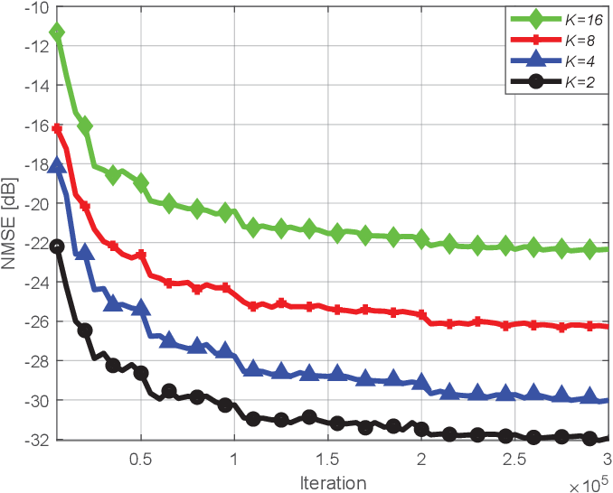Figure 3 for Deep Learning Based RIS Channel Extrapolation with Element-grouping