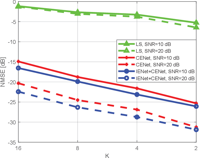 Figure 4 for Deep Learning Based RIS Channel Extrapolation with Element-grouping