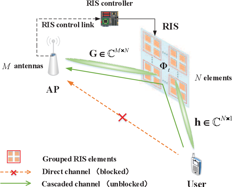 Figure 1 for Deep Learning Based RIS Channel Extrapolation with Element-grouping