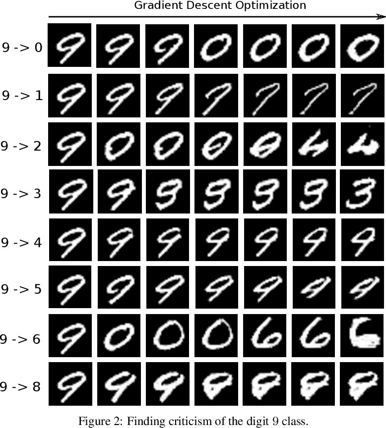 Figure 2 for Generative Counterfactual Introspection for Explainable Deep Learning