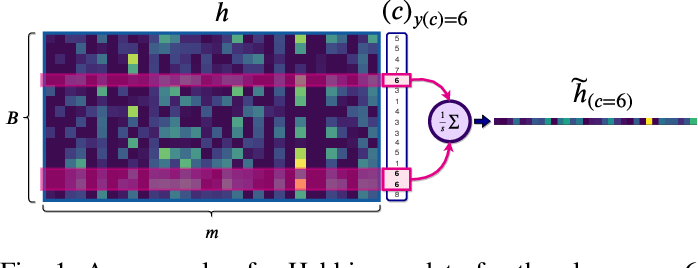 Figure 1 for Enabling Continual Learning with Differentiable Hebbian Plasticity
