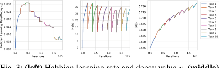 Figure 3 for Enabling Continual Learning with Differentiable Hebbian Plasticity