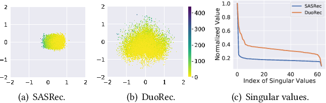 Figure 1 for Contrastive Learning for Representation Degeneration Problem in Sequential Recommendation