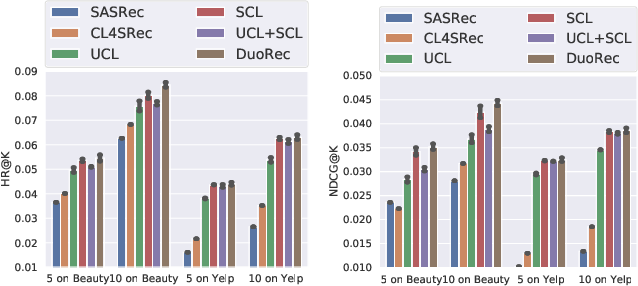 Figure 4 for Contrastive Learning for Representation Degeneration Problem in Sequential Recommendation