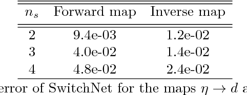 Figure 2 for SwitchNet: a neural network model for forward and inverse scattering problems