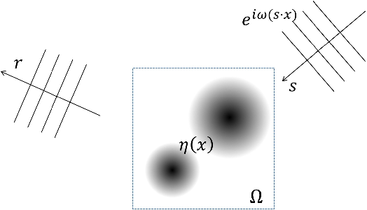 Figure 1 for SwitchNet: a neural network model for forward and inverse scattering problems
