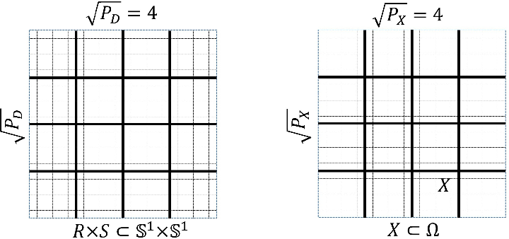 Figure 3 for SwitchNet: a neural network model for forward and inverse scattering problems