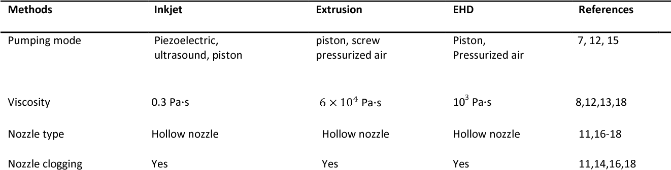 The Microscale Weissenberg Effect For High Viscosity Solution