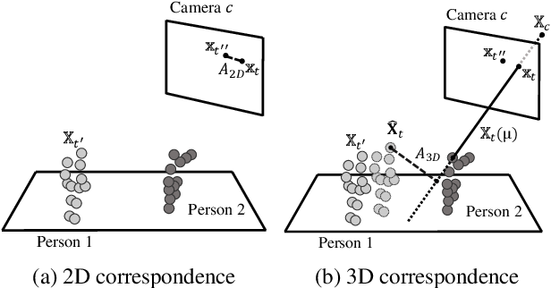 Figure 3 for Cross-View Tracking for Multi-Human 3D Pose Estimation at over 100 FPS