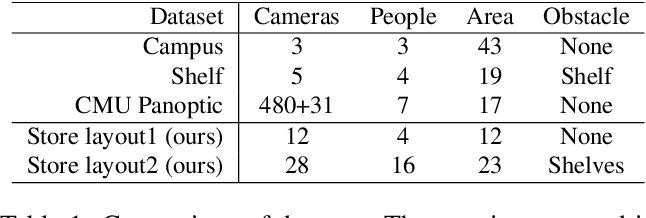 Figure 2 for Cross-View Tracking for Multi-Human 3D Pose Estimation at over 100 FPS