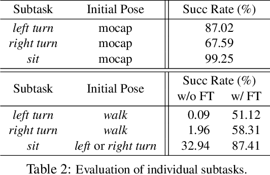 Figure 4 for Learning to Sit: Synthesizing Human-Chair Interactions via Hierarchical Control