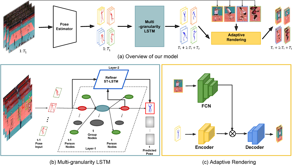 Figure 3 for Learning to Forecast Videos of Human Activity with Multi-granularity Models and Adaptive Rendering