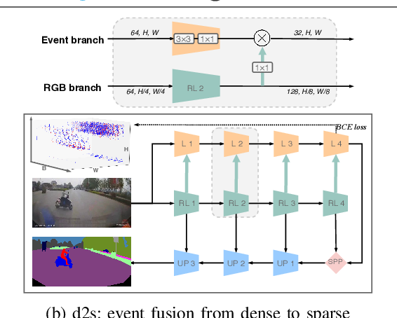 Figure 3 for ISSAFE: Improving Semantic Segmentation in Accidents by Fusing Event-based Data